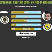 Emmanuel Quartsin Gyasi vs Filip Djordjevic h2h player stats