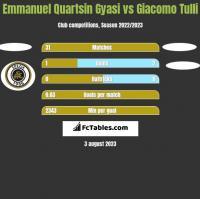 Emmanuel Quartsin Gyasi vs Giacomo Tulli h2h player stats