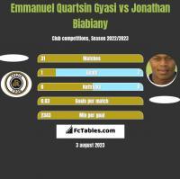 Emmanuel Quartsin Gyasi vs Jonathan Biabiany h2h player stats
