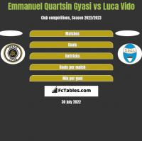 Emmanuel Quartsin Gyasi vs Luca Vido h2h player stats