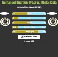 Emmanuel Quartsin Gyasi vs Mbala Nzola h2h player stats