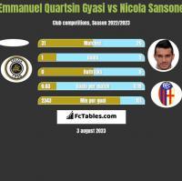 Emmanuel Quartsin Gyasi vs Nicola Sansone h2h player stats