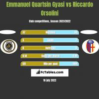 Emmanuel Quartsin Gyasi vs Riccardo Orsolini h2h player stats
