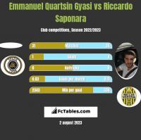 Emmanuel Quartsin Gyasi vs Riccardo Saponara h2h player stats