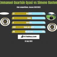 Emmanuel Quartsin Gyasi vs Simone Bastoni h2h player stats