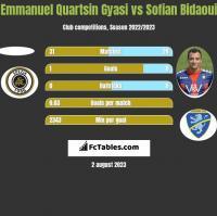 Emmanuel Quartsin Gyasi vs Sofian Bidaoui h2h player stats