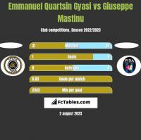 Emmanuel Quartsin Gyasi vs Giuseppe Mastinu h2h player stats