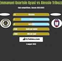 Emmanuel Quartsin Gyasi vs Alessio Tribuzzi h2h player stats
