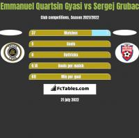 Emmanuel Quartsin Gyasi vs Sergej Grubac h2h player stats