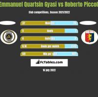 Emmanuel Quartsin Gyasi vs Roberto Piccoli h2h player stats