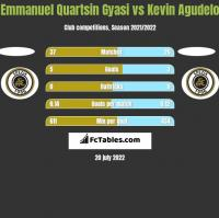 Emmanuel Quartsin Gyasi vs Kevin Agudelo h2h player stats