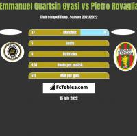 Emmanuel Quartsin Gyasi vs Pietro Rovaglia h2h player stats