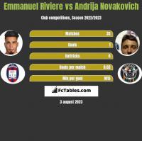 Emmanuel Riviere vs Andrija Novakovich h2h player stats