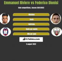 Emmanuel Riviere vs Federico Dionisi h2h player stats