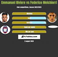Emmanuel Riviere vs Federico Melchiorri h2h player stats