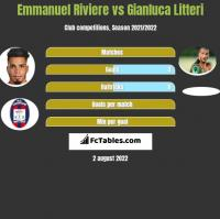 Emmanuel Riviere vs Gianluca Litteri h2h player stats