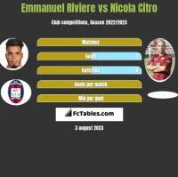 Emmanuel Riviere vs Nicola Citro h2h player stats