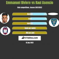 Emmanuel Riviere vs Raul Asencio h2h player stats
