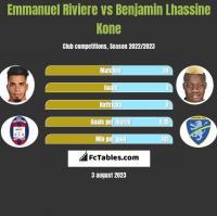 Emmanuel Riviere vs Benjamin Lhassine Kone h2h player stats