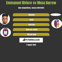 Emmanuel Riviere vs Musa Barrow h2h player stats