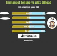 Emmanuel Sonupe vs Alex Gilliead h2h player stats