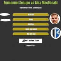 Emmanuel Sonupe vs Alex MacDonald h2h player stats