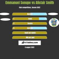 Emmanuel Sonupe vs Alistair Smith h2h player stats