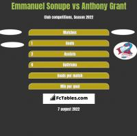 Emmanuel Sonupe vs Anthony Grant h2h player stats