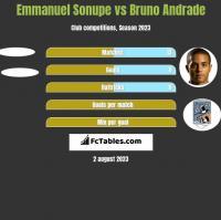 Emmanuel Sonupe vs Bruno Andrade h2h player stats