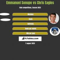 Emmanuel Sonupe vs Chris Eagles h2h player stats