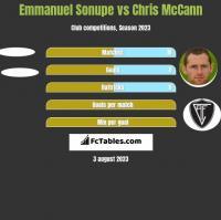 Emmanuel Sonupe vs Chris McCann h2h player stats