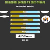 Emmanuel Sonupe vs Chris Stokes h2h player stats