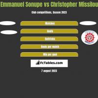 Emmanuel Sonupe vs Christopher Missilou h2h player stats