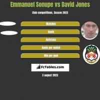 Emmanuel Sonupe vs David Jones h2h player stats