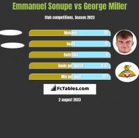 Emmanuel Sonupe vs George Miller h2h player stats
