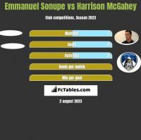 Emmanuel Sonupe vs Harrison McGahey h2h player stats