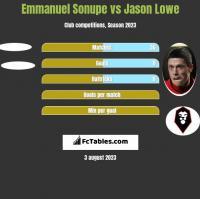 Emmanuel Sonupe vs Jason Lowe h2h player stats