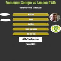 Emmanuel Sonupe vs Lawson D'Ath h2h player stats