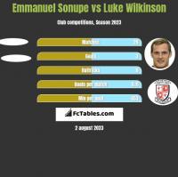 Emmanuel Sonupe vs Luke Wilkinson h2h player stats