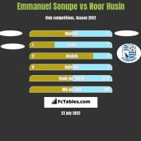 Emmanuel Sonupe vs Noor Husin h2h player stats