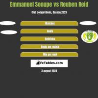 Emmanuel Sonupe vs Reuben Reid h2h player stats