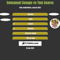 Emmanuel Sonupe vs Tom Soares h2h player stats