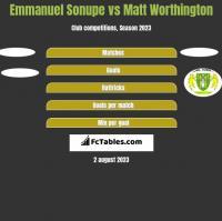 Emmanuel Sonupe vs Matt Worthington h2h player stats