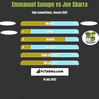 Emmanuel Sonupe vs Joe Sbarra h2h player stats