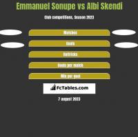 Emmanuel Sonupe vs Albi Skendi h2h player stats