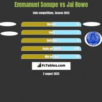 Emmanuel Sonupe vs Jai Rowe h2h player stats