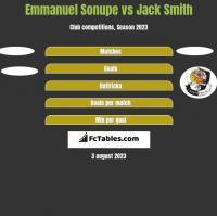 Emmanuel Sonupe vs Jack Smith h2h player stats
