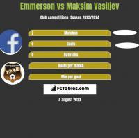 Emmerson vs Maksim Vasiljev h2h player stats