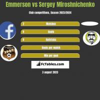 Emmerson vs Sergey Miroshnichenko h2h player stats
