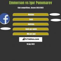 Emmerson vs Igor Ponomarev h2h player stats